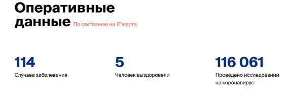 Число заболевших коронавирусом на 17 марта 2020 года в России