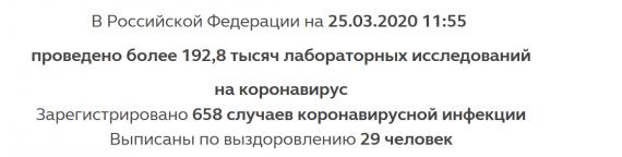 Число заболевших коронавирусом на 25 марта 2020 года в России