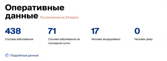Число заболевших коронавирусом на 23 марта 2020 года в России