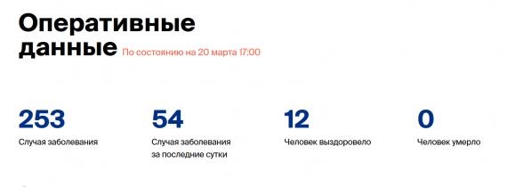 Число заболевших коронавирусом на 20 марта 2020 года в России