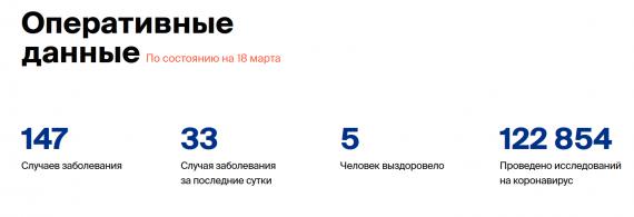 Число заболевших коронавирусом на 18 марта 2020 года в России
