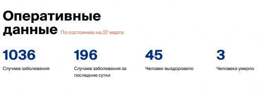 Число заболевших коронавирусом на 27 марта 2020 года в России