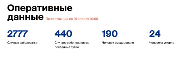Число заболевших коронавирусом на 1 апреля 2020 года в России