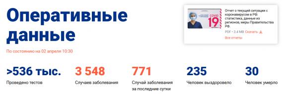 Число заболевших коронавирусом на 2 апреля 2020 года в России