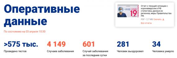 Число заболевших коронавирусом на 3 апреля 2020 года в России