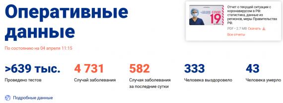 Число заболевших коронавирусом на 4 апреля 2020 года в России