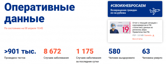 Число заболевших коронавирусом на 8 апреля 2020 года в России