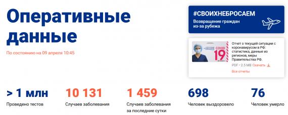 Число заболевших коронавирусом на 9 апреля 2020 года в России