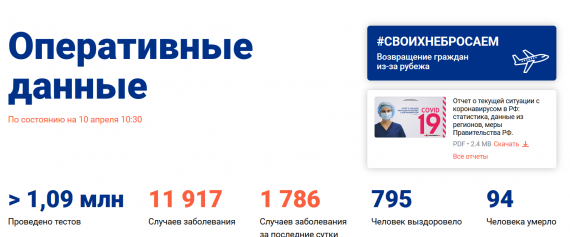 Число заболевших коронавирусом на 10 апреля 2020 года в России
