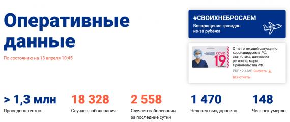 Число заболевших коронавирусом на 13 апреля 2020 года в России