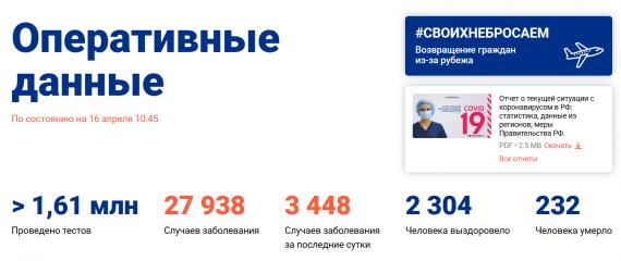 Число заболевших коронавирусом на 16 апреля 2020 года в России
