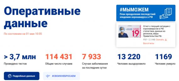 Число заболевших коронавирусом на 1 мая 2020 года в России