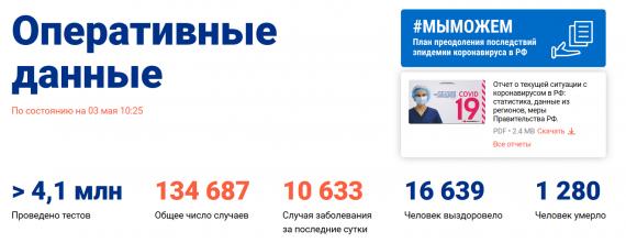 Число заболевших коронавирусом на 3 мая 2020 года в России