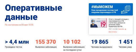 Число заболевших коронавирусом на 5 мая 2020 года в России