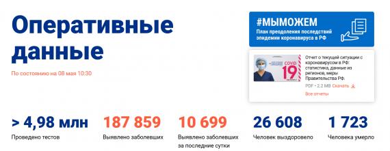 Число заболевших коронавирусом на 8 мая 2020 года в России