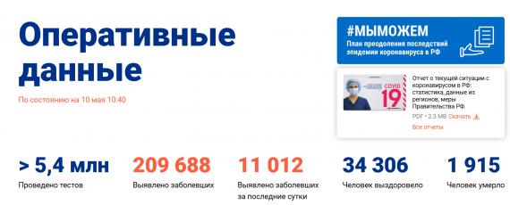 Число заболевших коронавирусом на 10 мая 2020 года в России