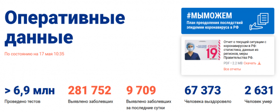 Число заболевших коронавирусом на 17 мая 2020 года в России