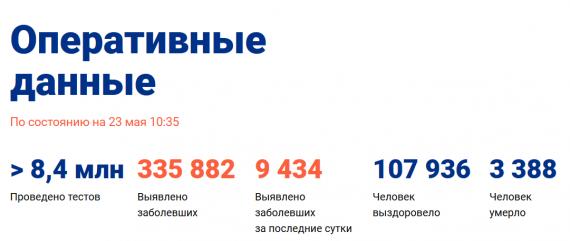 Число заболевших коронавирусом на 23 мая 2020 года в России