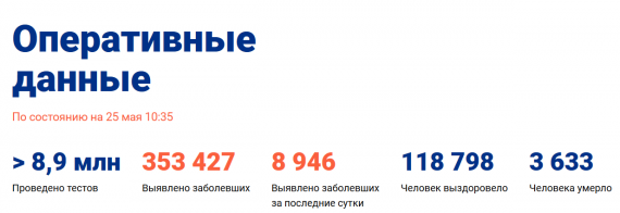 Число заболевших коронавирусом на 25 мая 2020 года в России