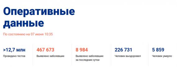 Число заболевших коронавирусом на 07 июня 2020 года в России