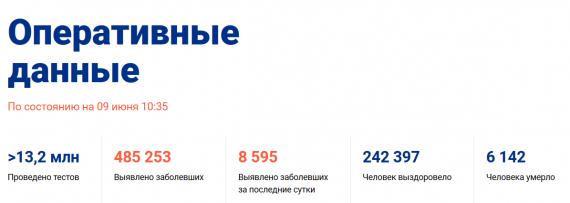 Число заболевших коронавирусом на 09 июня 2020 года в России