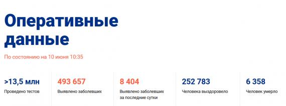 Число заболевших коронавирусом на 10 июня 2020 года в России