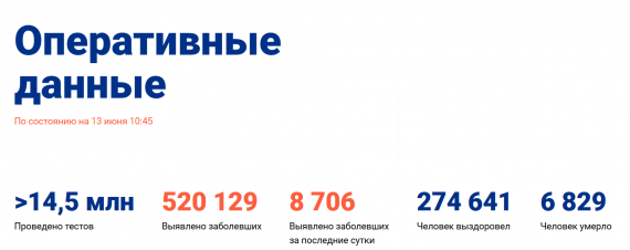 Число заболевших коронавирусом на 13 июня 2020 года в России