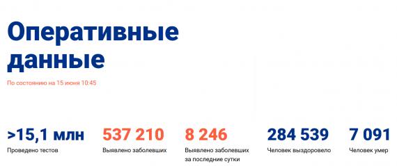 Число заболевших коронавирусом на 15 июня 2020 года в России