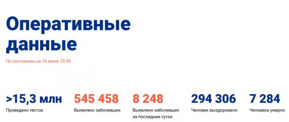 Число заболевших коронавирусом на 16 июня 2020 года в России