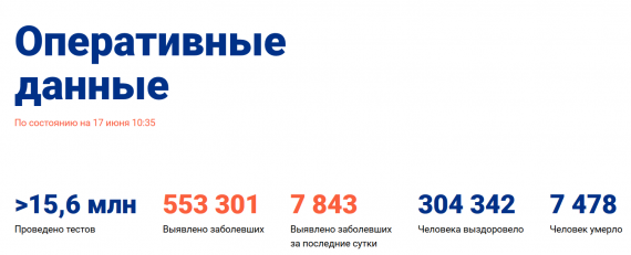 Число заболевших коронавирусом на 17 июня 2020 года в России