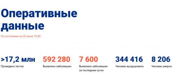 Число заболевших коронавирусом на 22 июня 2020 года в России