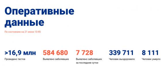 Число заболевших коронавирусом на 21 июня 2020 года в России