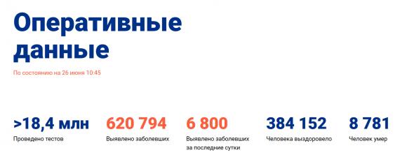 Число заболевших коронавирусом на 26 июня 2020 года в России