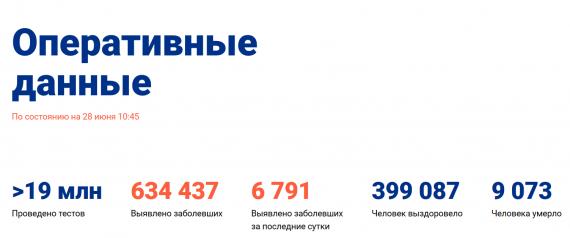 Число заболевших коронавирусом на 28 июня 2020 года в России