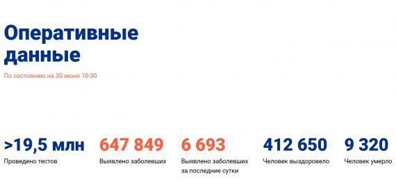 Число заболевших коронавирусом на 30 июня 2020 года в России