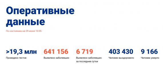 Число заболевших коронавирусом на 29 июня 2020 года в России