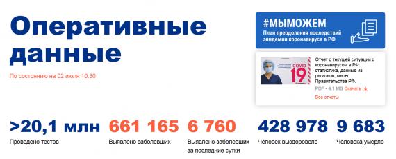 Число заболевших коронавирусом на 02 июля 2020 года в России