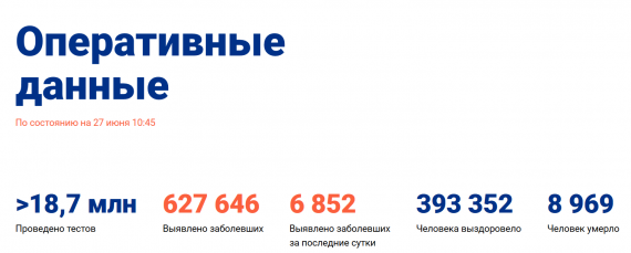 Число заболевших коронавирусом на 27 июня 2020 года в России