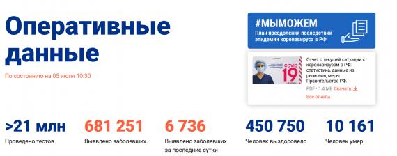 Число заболевших коронавирусом на 05 июля 2020 года в России