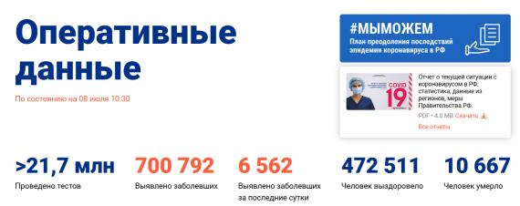 Число заболевших коронавирусом на 08 июля 2020 года в России