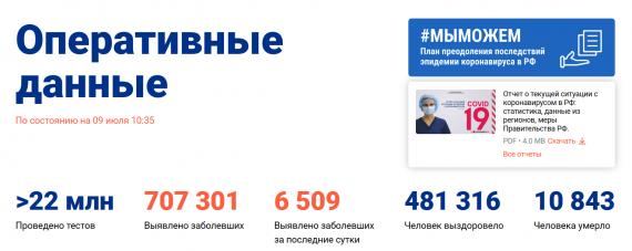 Число заболевших коронавирусом на 09 июля 2020 года в России