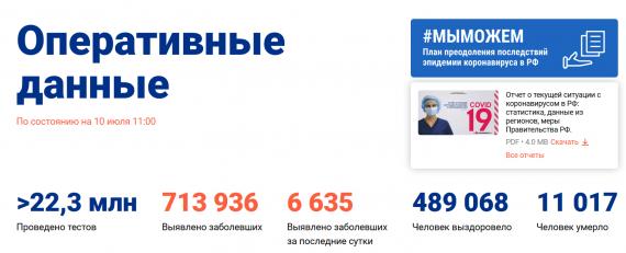 Число заболевших коронавирусом на 10 июля 2020 года в России
