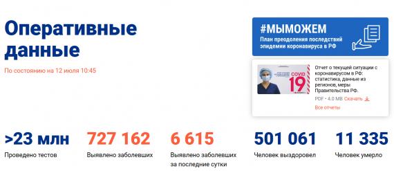 Число заболевших коронавирусом на 12 июля 2020 года в России