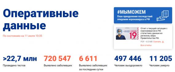 Число заболевших коронавирусом на 11 июля 2020 года в России