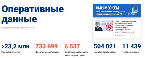 Число заболевших коронавирусом на 13 июля 2020 года в России
