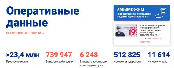Число заболевших коронавирусом на 14 июля 2020 года в России