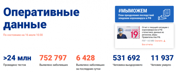 Число заболевших коронавирусом на 16 июля 2020 года в России