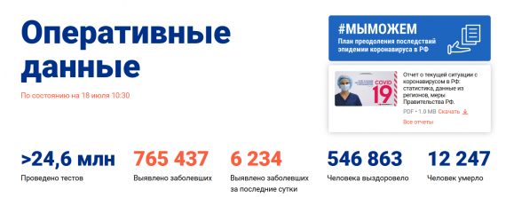Число заболевших коронавирусом на 18 июля 2020 года в России