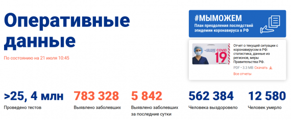 Число заболевших коронавирусом на 21 июля 2020 года в России