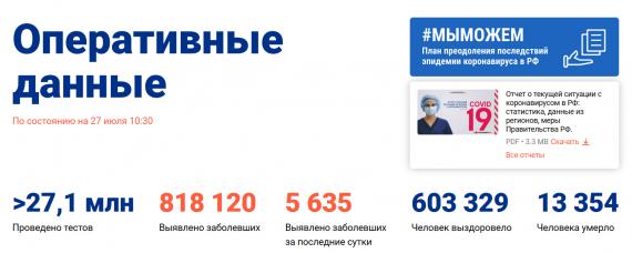 Число заболевших коронавирусом на 27 июля 2020 года в России